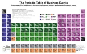 Introducing The Periodic Table of Business Events
